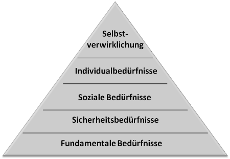 Maslowsche Bedürfnispyramide